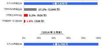 格安SIM市場はまだ2%弱